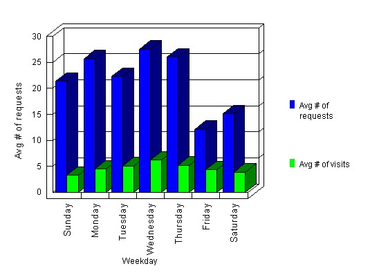 Usage by day of week.jpg (38500 bytes)